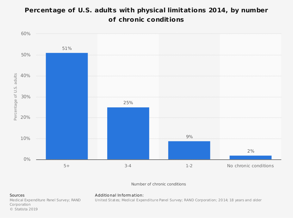 Statistic: Percentage of U.S. adults with physical limitations 2014, by number of chronic conditions | Statista