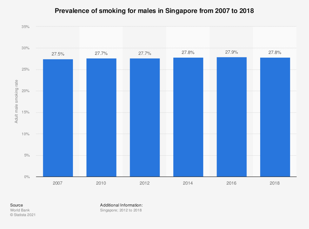 Statistic: Prevalence of smoking for males in Singapore from 2010 to 2016 | Statista