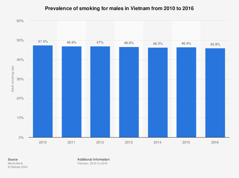 Statistic: Prevalence of smoking for males in Vietnam from 2010 to 2016 | Statista