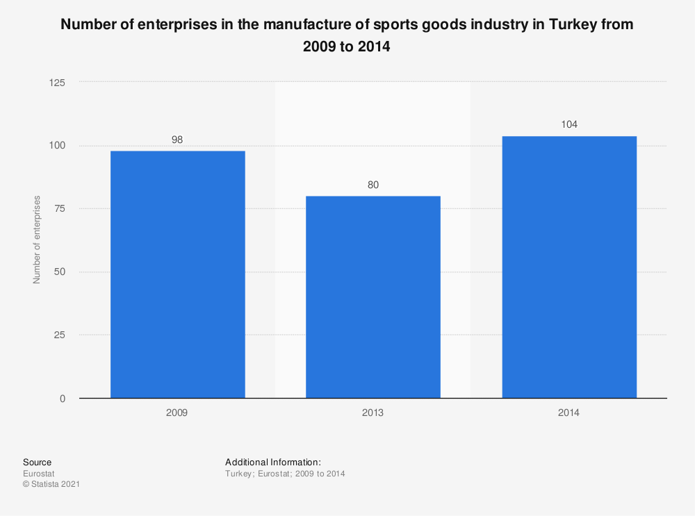 Statistic: Number of enterprises in the manufacture of sports goods industry in Turkey from 2009 to 2014 | Statista
