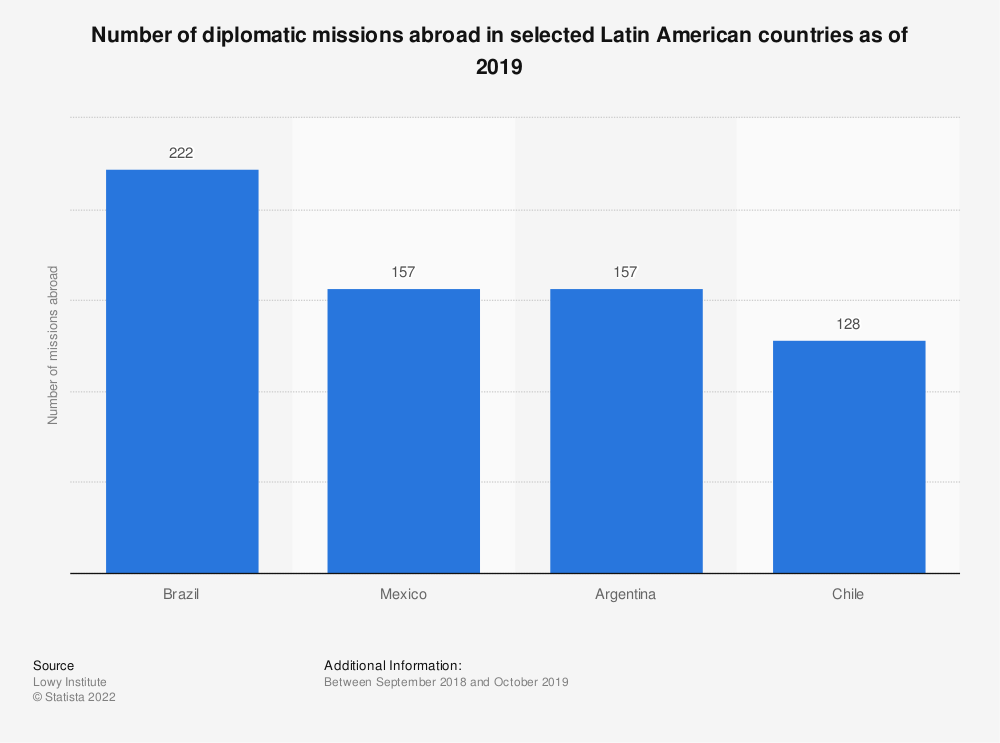 Statistic: Number of diplomatic missions abroad in selected Latin American countries as of 2017 | Statista