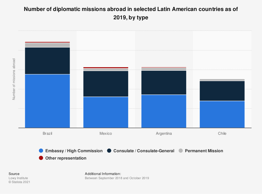 Statistic: Number of diplomatic missions abroad in selected Latin American countries as of 2019, by type   Statista