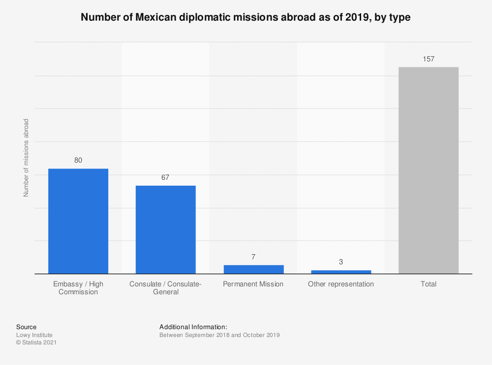 Statistic: Number of Mexican diplomatic missions abroad as of 2019, by type | Statista