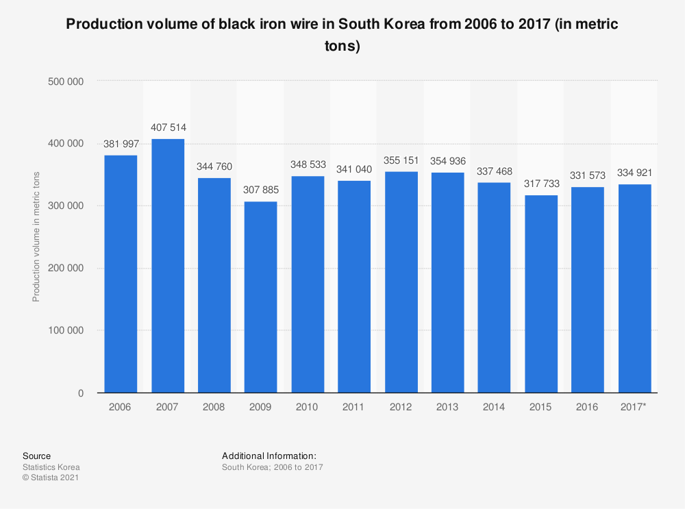 Statistic: Production volume of black iron wire in South Korea from 2006 to 2017 (in metric tons)   Statista