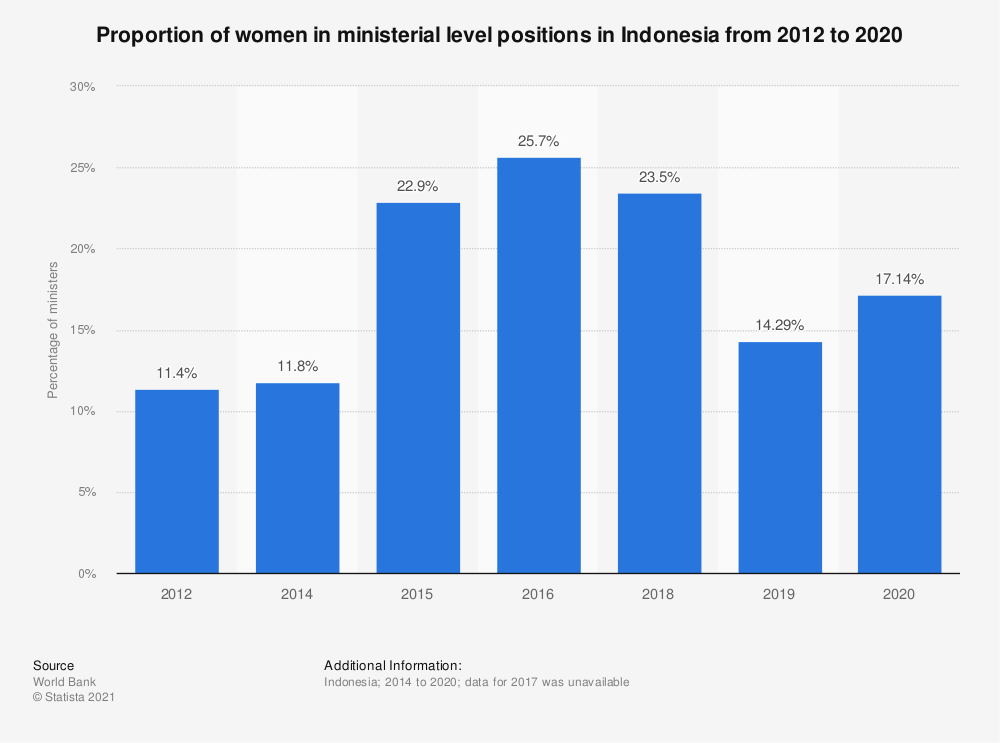 Statistic: Proportion of women in ministerial level positions in Indonesia from 2010 to 2018 | Statista
