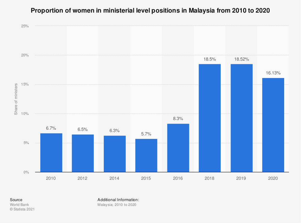 Statistic: Proportion of women in ministerial level positions in Malaysia from 2010 to 2018 | Statista
