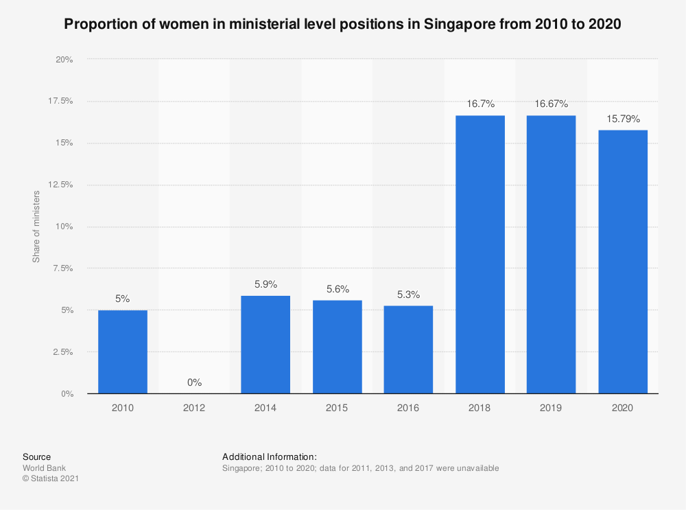 Statistic: Proportion of women in ministerial level positions in Singapore from 2010 to 2018   Statista