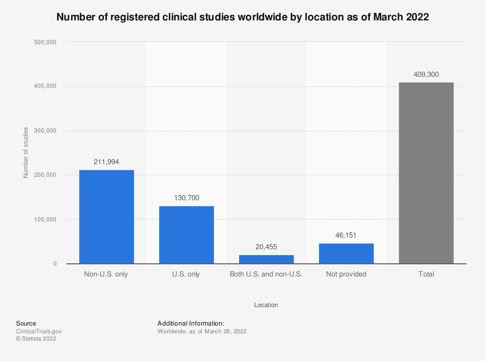 Statistic: Number of registered clinical studies worldwide by location as of October 2019 | Statista