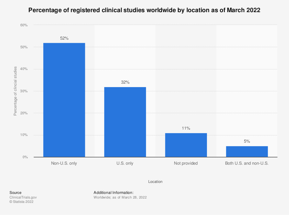 Statistic: Percentage of registered clinical studies worldwide by location as of August 2018 | Statista
