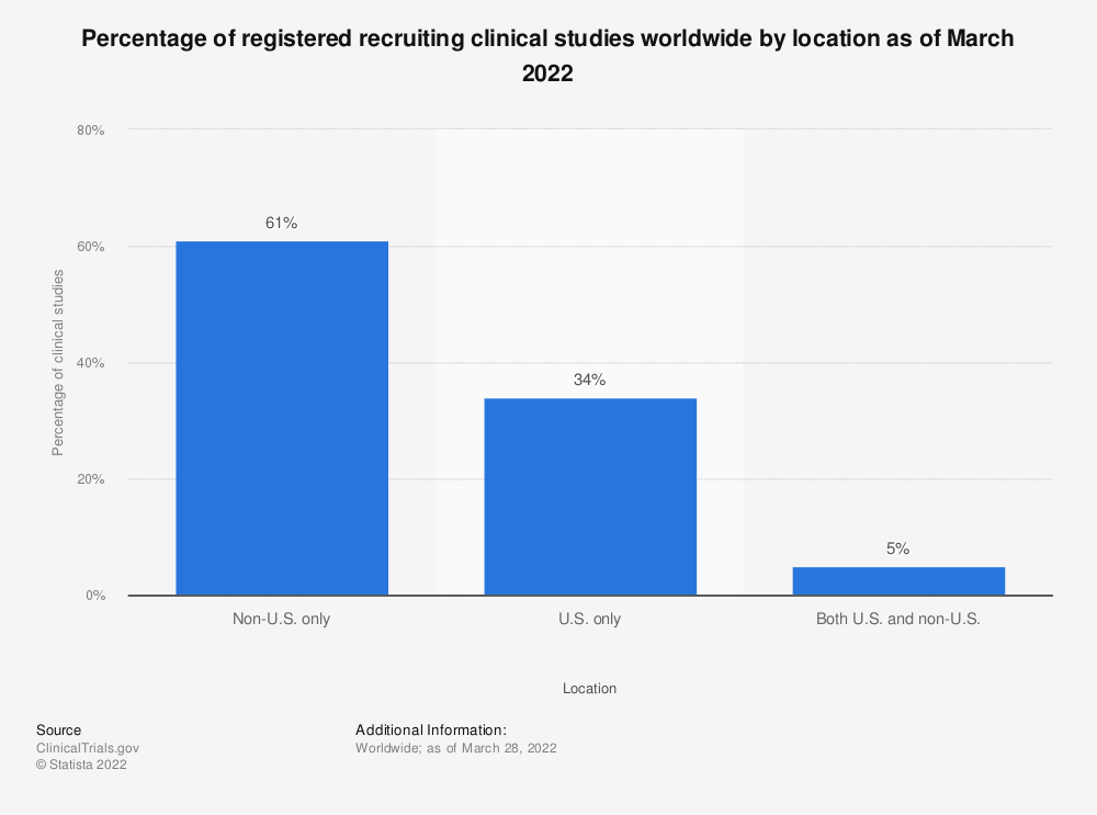 Statistic: Percentage of registered recruiting clinical studies worldwide by location as of October 2019 | Statista