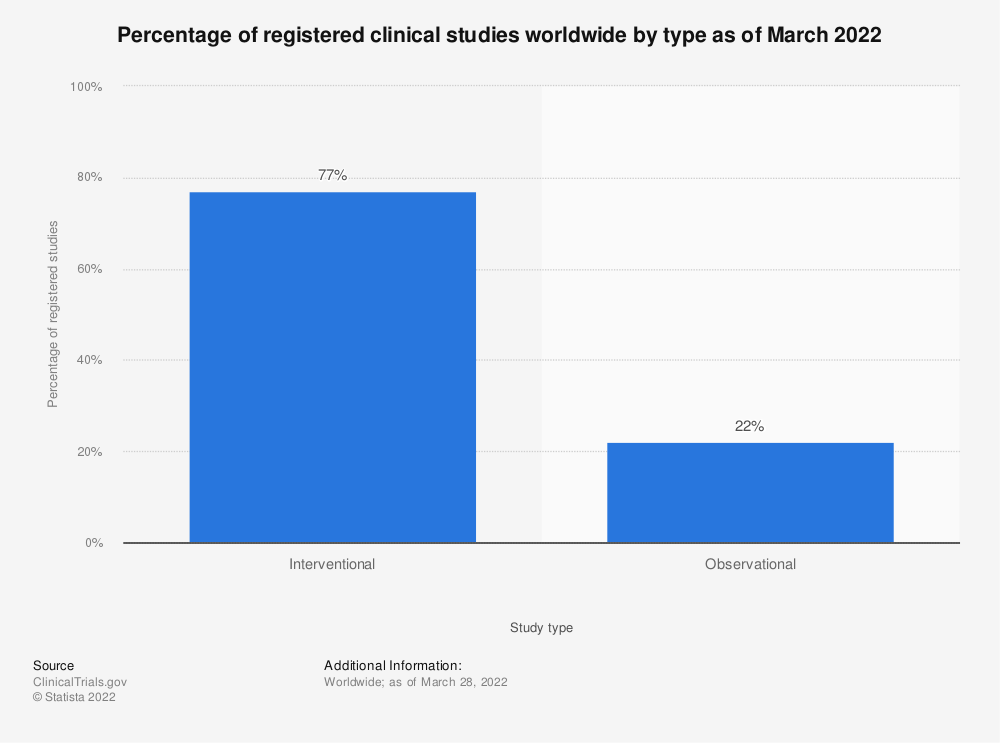 Statistic: Percentage of registered clinical studies worldwide by type as of August 2017 | Statista