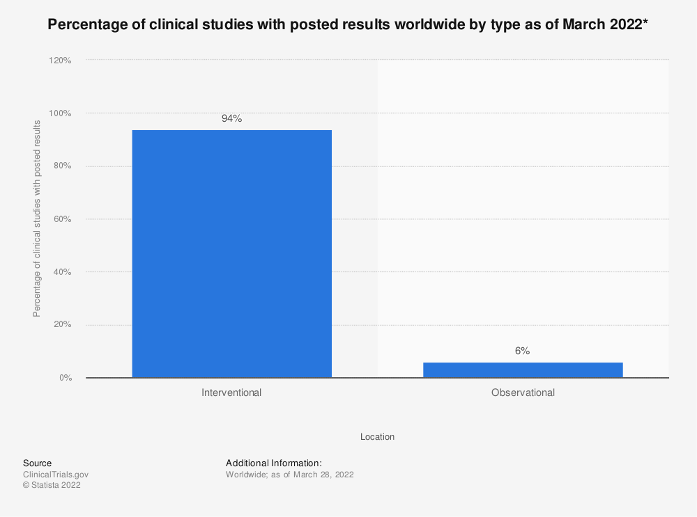 Statistic: Percentage of clinical studies with posted results worldwide by type as of August 2017* | Statista