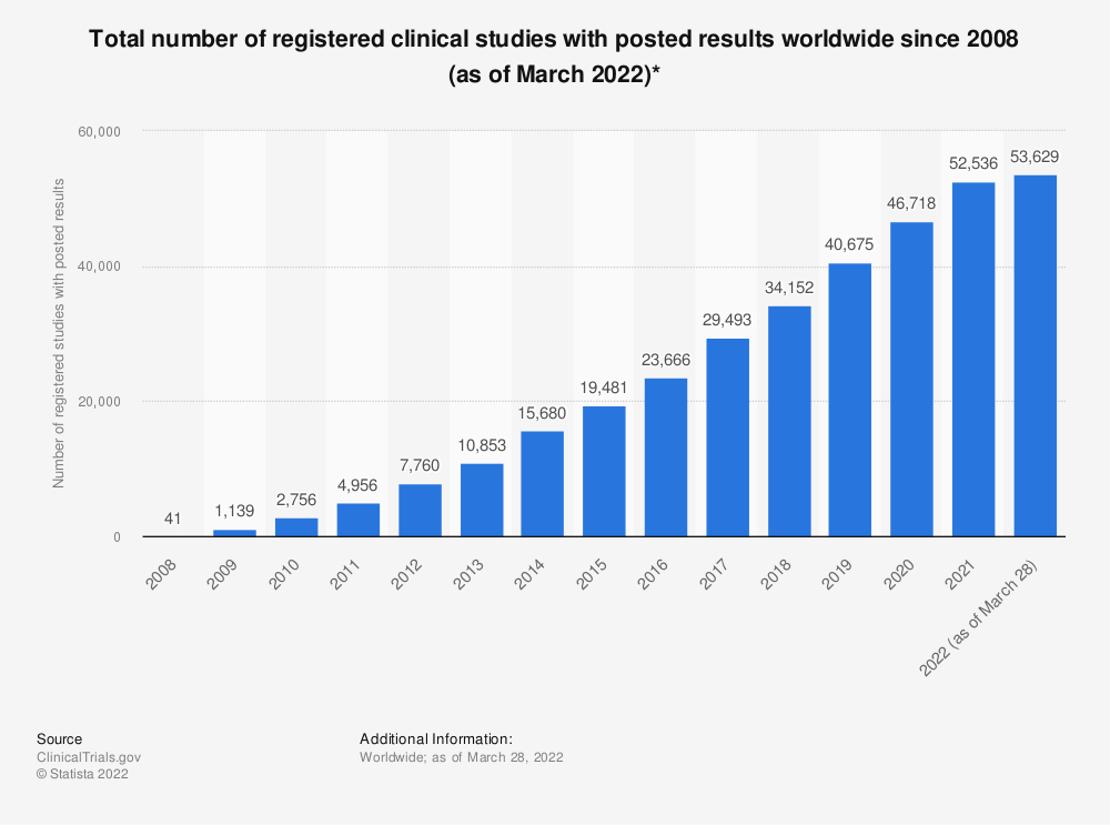 Statistic: Total number of registered clinical studies with posted results worldwide since 2009 (as of October 2019)* | Statista