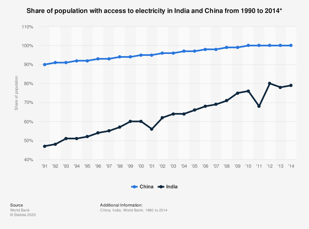 Statistic: Share of population with access to electricity in India and China from 1990 to 2014* | Statista