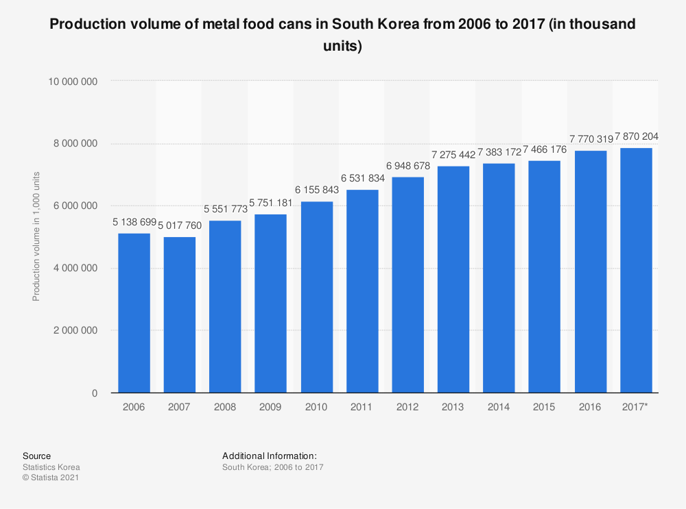 Statistic: Production volume of metal food cans in South Korea from 2006 to 2017 (in thousand units)   Statista