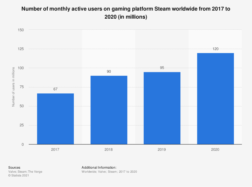 Statistic: Number of monthly active users of Steam worldwide from 2017 to 2020 | Statista