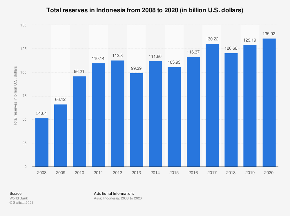 Statistic: Total reserves in Indonesia from 2007 to 2018 (in billion U.S. dollars)* | Statista