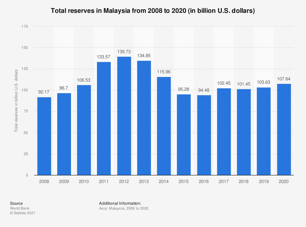 Statistic: Total reserves in Malaysia from 2007 to 2018 (in billion U.S. dollars)* | Statista
