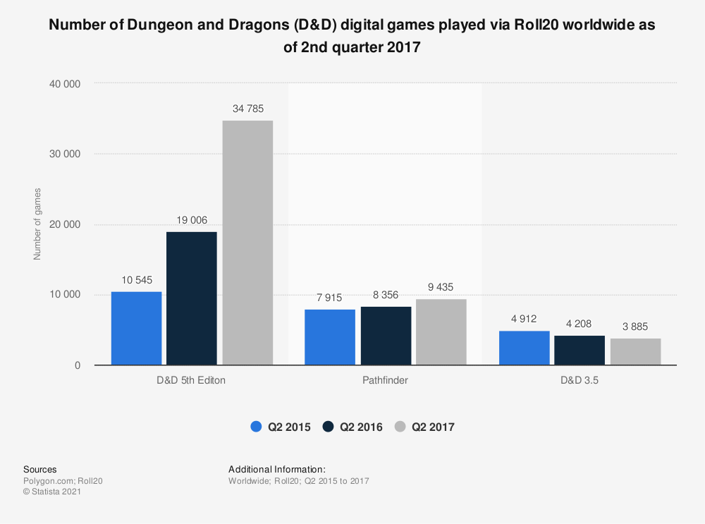 Statistic: Number of Dungeon and Dragons (D&D) digital games played via Roll20 worldwide as of 2nd quarter 2017 | Statista