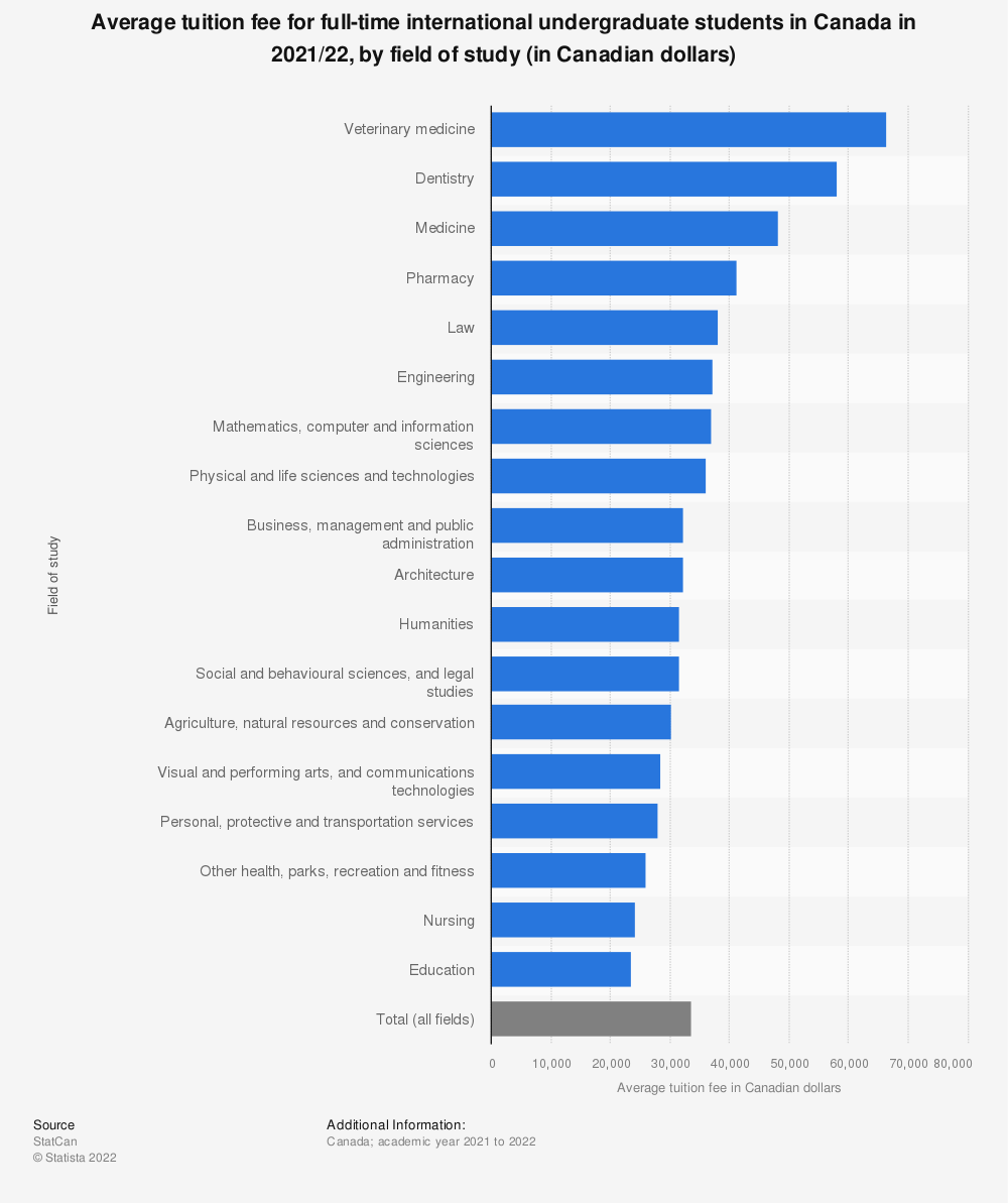 Statistic: Average tuition fee for full-time international undergraduate students in Canada in 2020/21, by field of study (in Canadian dollars) | Statista