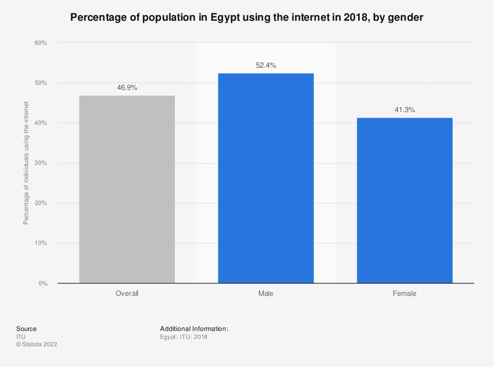 Statistic: Percentage of population in Egypt using the internet in 2018, by gender | Statista
