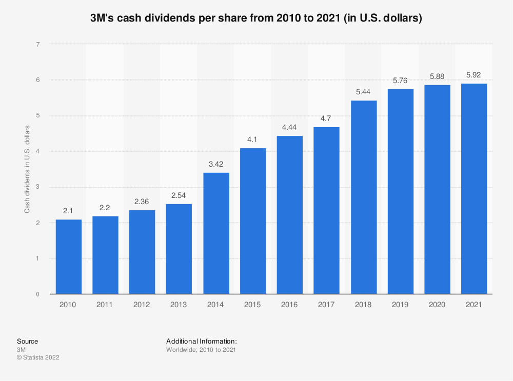 Statistic: 3M's cash dividends per share from 2010 to 2018 (in U.S. dollars)   Statista