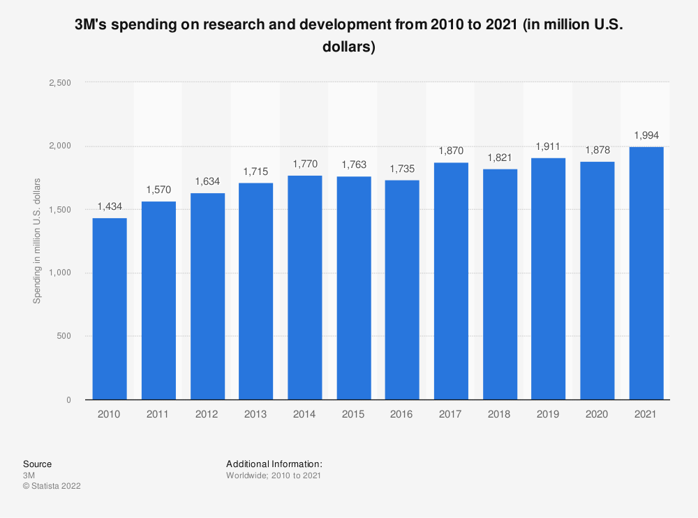 Statistic: 3M's spending on research and development from 2010 to 2020 (in million U.S. dollars) | Statista