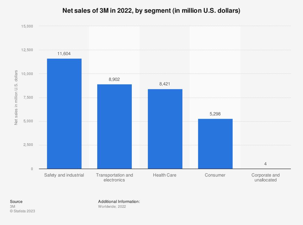 Statistic: Net sales of 3M in 2020, by segment (in million U.S. dollars) | Statista