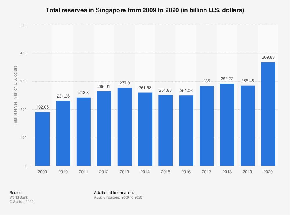 Statistic: Total reserves in Singapore from 2007 to 2018 (in billion U.S. dollars)* | Statista