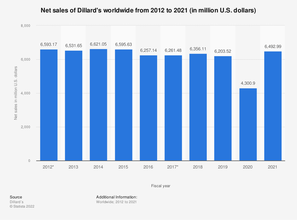Statistic: Net sales of Dillard's worldwide from 2012 to 2020 (in million U.S. dollars) | Statista