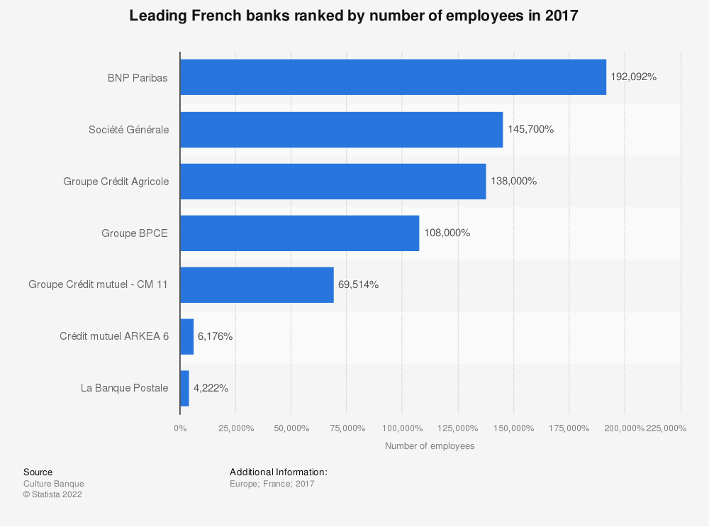 Statistic: Leading French banks ranked by number of employees in 2017 | Statista
