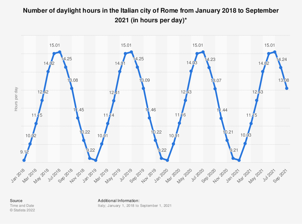 Statistic: Number of daily sun hours in the Italian city of Rome from January 2018 to November 2019 (in hours per day)*   Statista