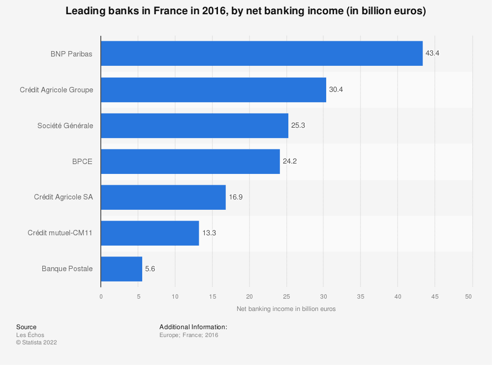 Statistic: Leading banks in France in 2016, by net banking income (in billion euros) | Statista