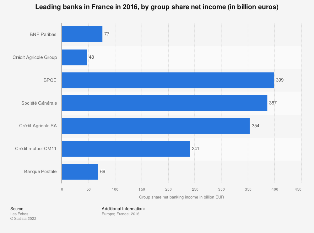 Statistic: Leading banks in France in 2016, by group share net income (in billion euros) | Statista