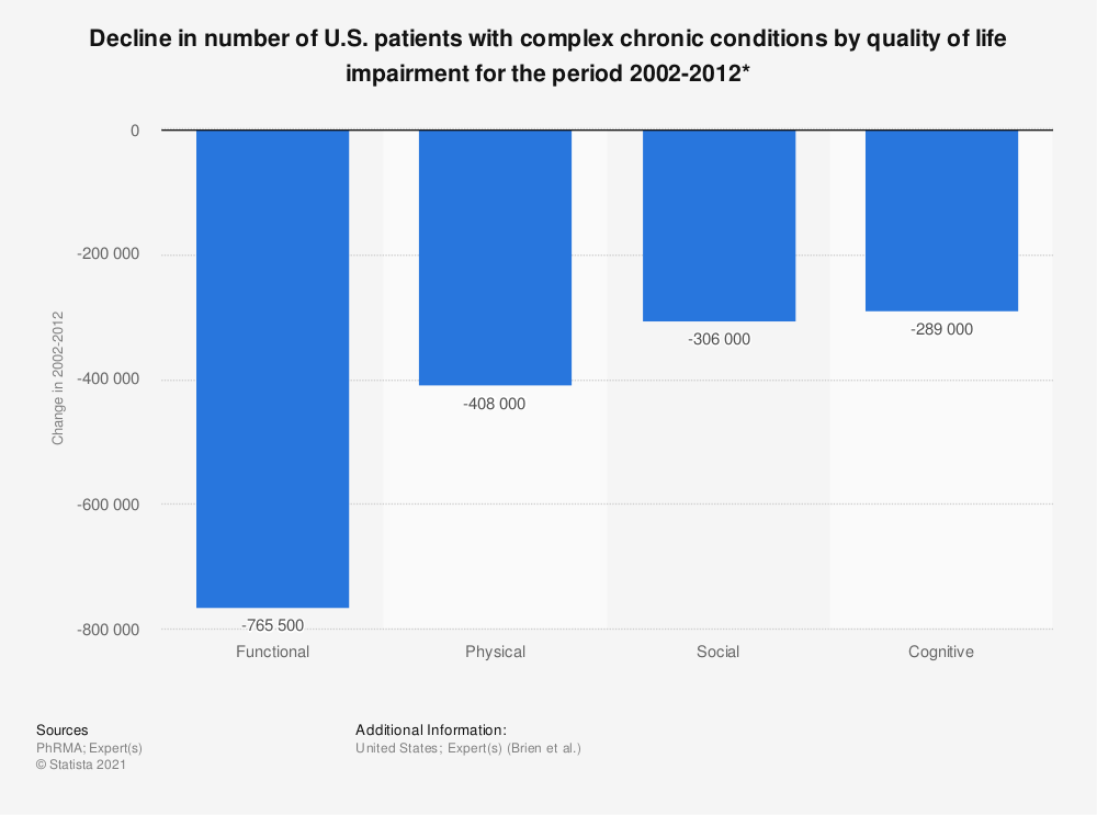 Statistic: Decline in number of U.S. patients with complex chronic conditions by quality of life impairment for the period 2002-2012* | Statista
