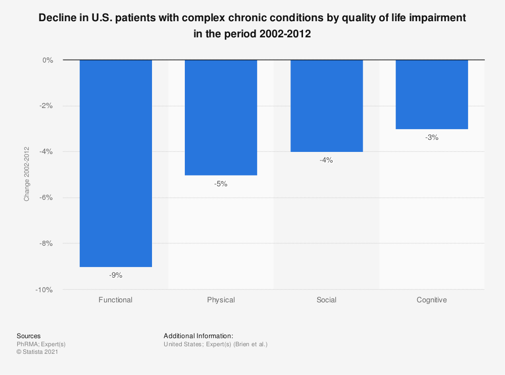 Statistic: Decline in U.S. patients with complex chronic conditions by quality of life impairment in the period 2002-2012 | Statista