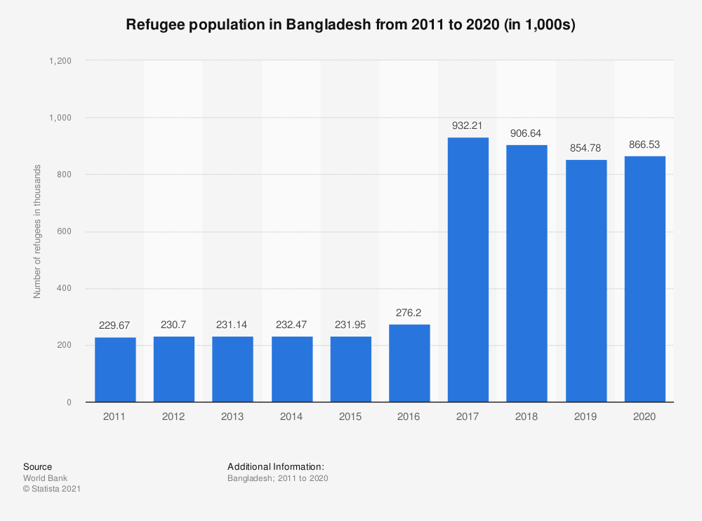 Statistic: Refugee population in Bangladesh from 2006 to 2018 (in 1,000s) | Statista