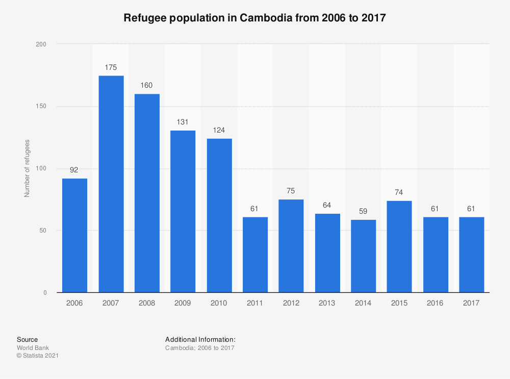 Statistic: Refugee population in Cambodia from 2006 to 2017 | Statista
