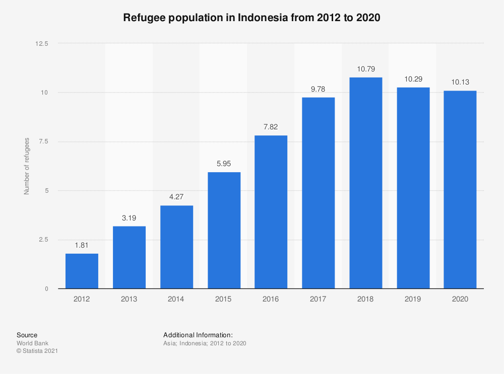 Statistic: Refugee population in Indonesia from 2011 to 2019 | Statista