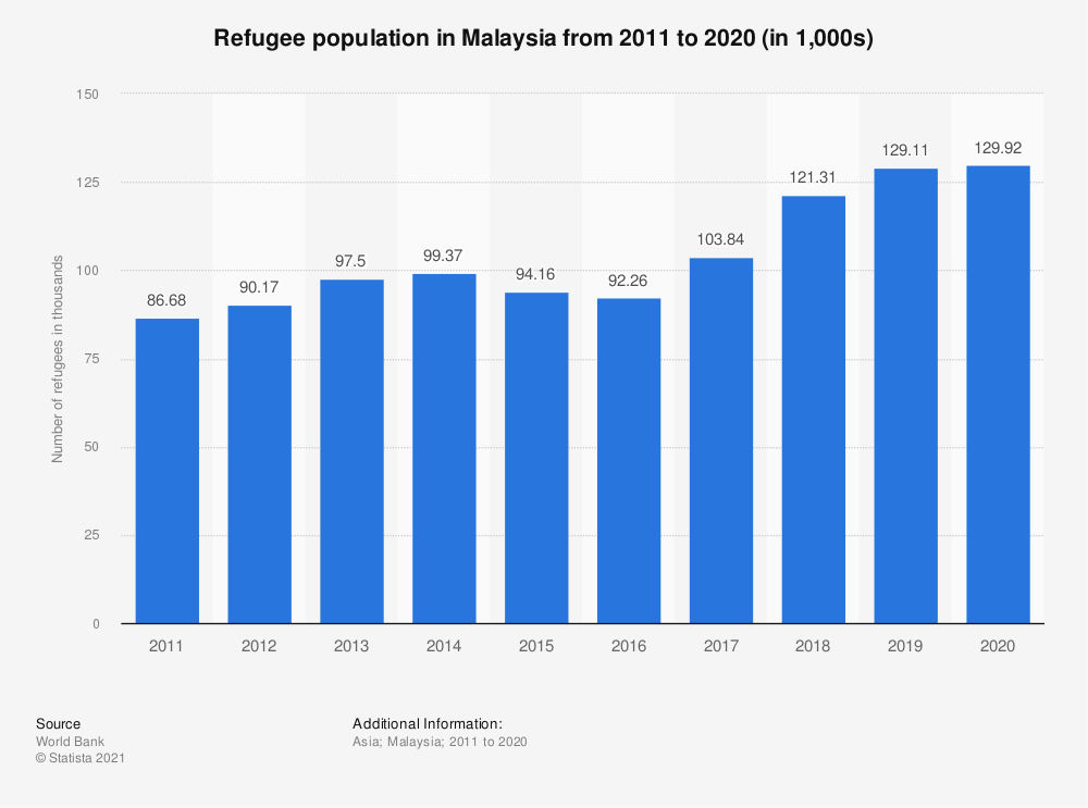 Statistic: Refugee population in Malaysia from 2006 to 2018 | Statista
