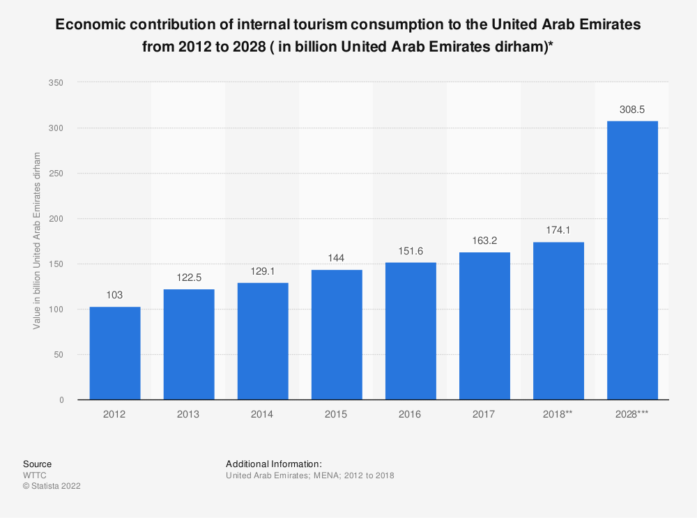 Statistic: Economic contribution of internal tourism consumption to the United Arab Emirates from 2012 to 2028 ( in billion United Arab Emirates dirham)* | Statista