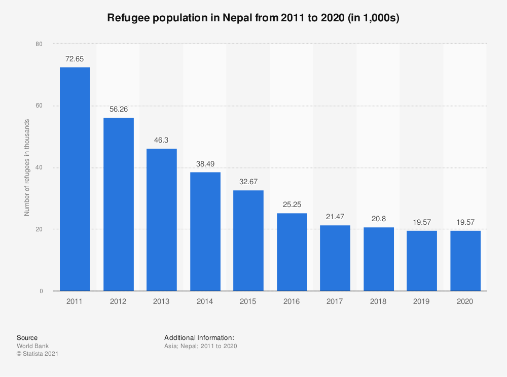 Statistic: Refugee population in Nepal from 2010 to 2019 (in 1,000s) | Statista