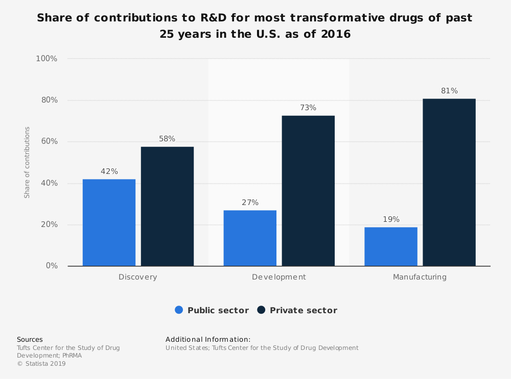 Statistic: Share of contributions to R&D for most transformative drugs of past 25 years in the U.S. as of 2016 | Statista