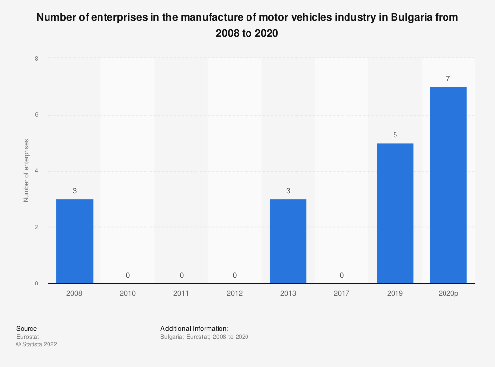 Statistic: Number of enterprises in the manufacture of motor vehicles industry in Bulgaria from 2008 to 2013 | Statista