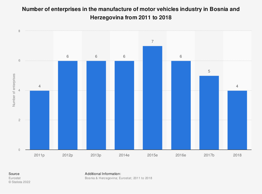 Statistic: Number of enterprises in the manufacture of motor vehicles industry in Bosnia and Herzegovina from 2011 to 2014 | Statista