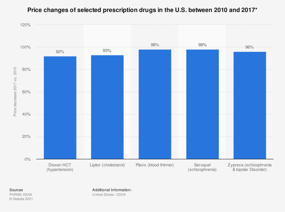 Statistic: Price changes of selected prescription drugs in the U.S. between 2010 and 2017* | Statista