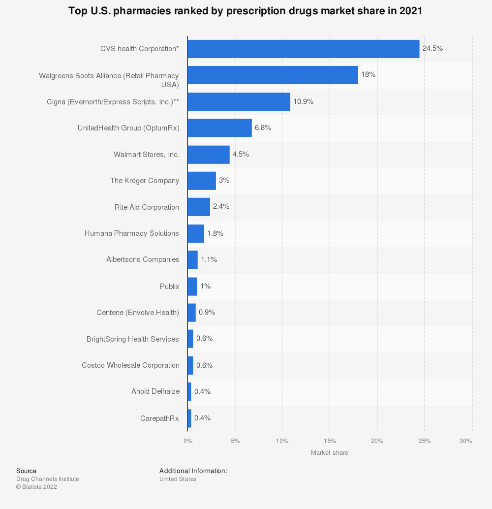 Statistic: Top U.S. pharmacies ranked by prescription drugs market share in 2019 | Statista