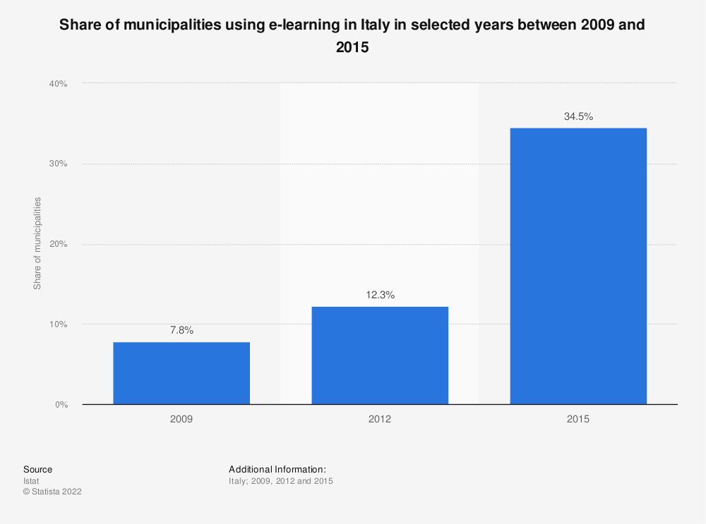 Statistic: Share of municipalities using e-learning in Italy in selected years between 2009 and 2015 | Statista