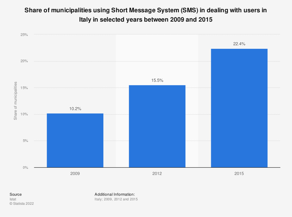 Statistic: Share of municipalities using Short Message System (SMS) in dealing with users in Italy in selected years between 2009 and 2015  | Statista