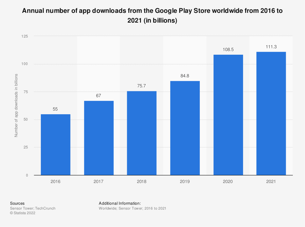 Statistic: Annual number of app downloads from the Google Play Store worldwide from 2016 to 2019 (in billions) | Statista